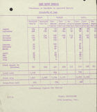 Annual Statistics re: Home Grown Cereals - Approved Buyers Returns for August, 1941 to July, 1942, March 12, 1942