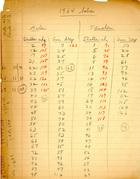1964 babies [handwritten data charts]