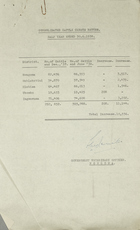 Consolidated Cattle Census Return - Half Year Ended 30.6.1938